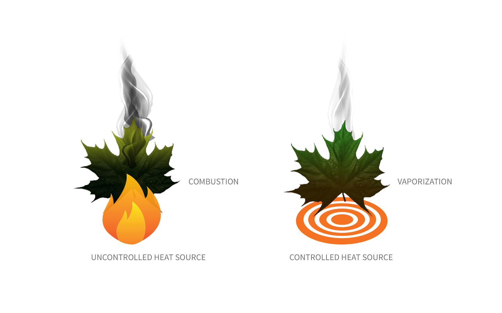 combustion vs vaporiztion