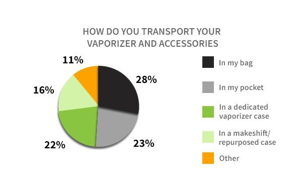 Vaporizer Transportation
