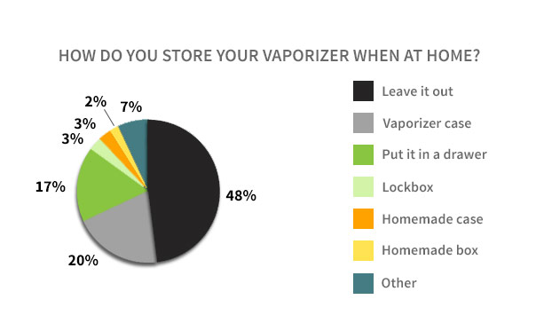 Vaporizer Home Storage