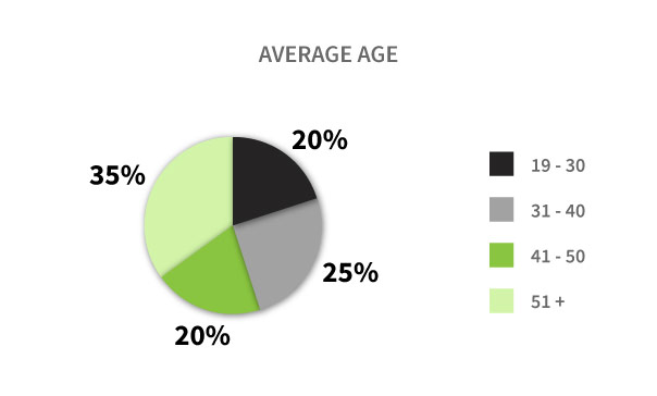Average Age Graph
