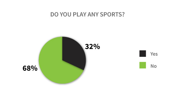 Vaper Sports Participation Graph