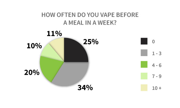 Vaping befora meal Graph