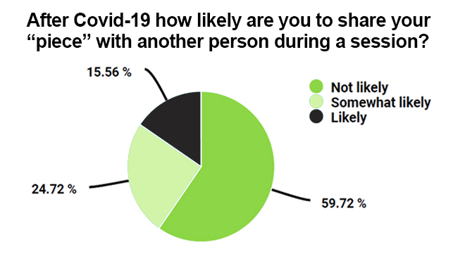 How likely are people to share after covid-19